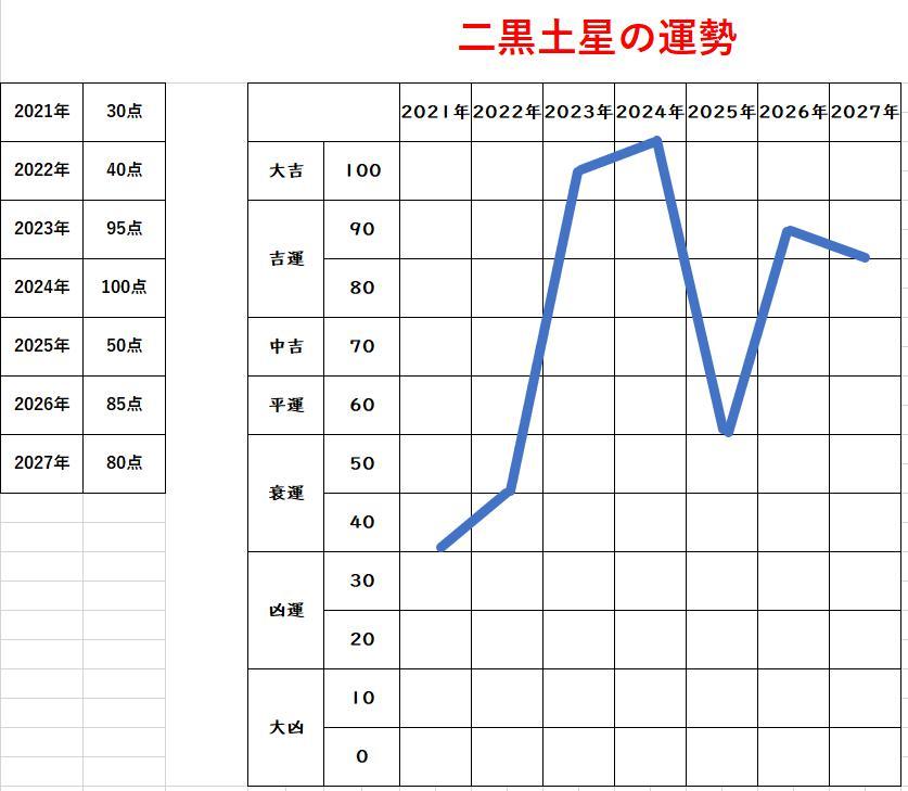 佐藤健さんの2021年運勢